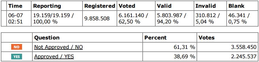 resultado referendum grecia2