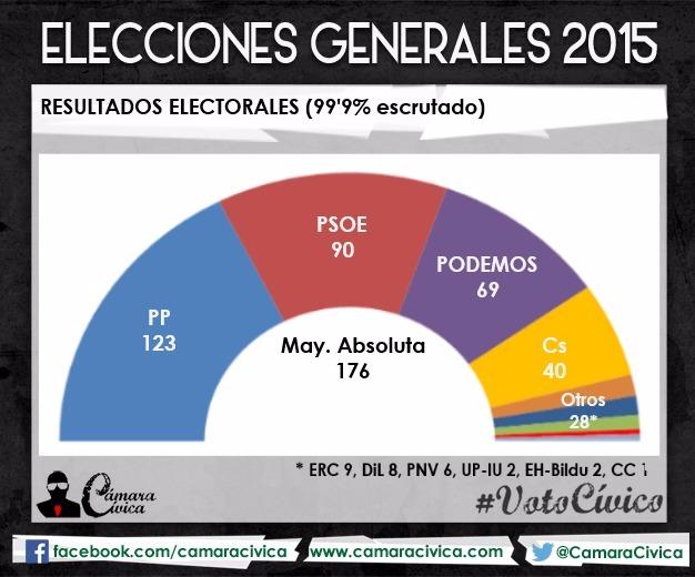 Elecciones 20D