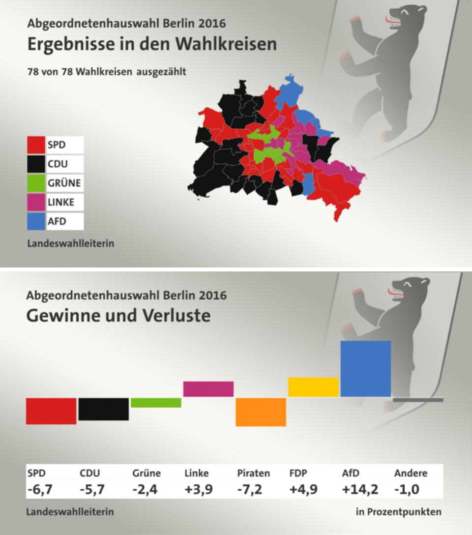 Arriba: Resultados por distritos (nótese la preferencia de voto en las zonas del antiguo Berlin oriental y occidental). Abajo: Diferencia de voto con respecto a elecciones de 2011.