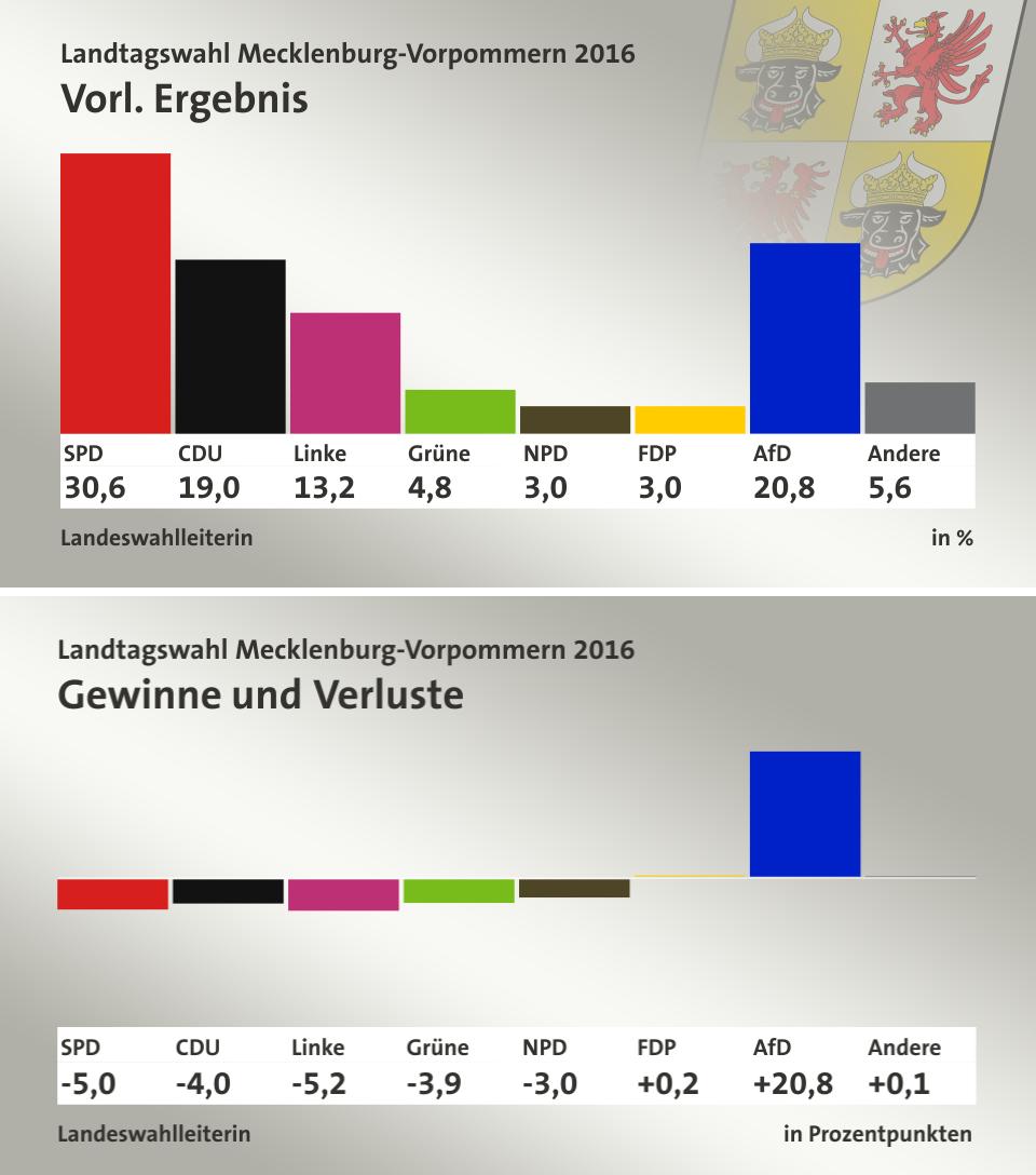 Arriba: Resultado de las elecciones regionales en Mecklenburg. Abajo: Diferencia de voto con respecto a pasadas elecciones.