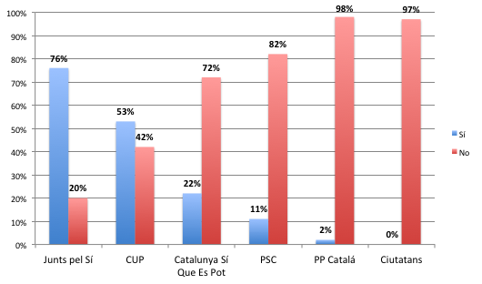 cataluña despues del referendum del 1-o grafica 1