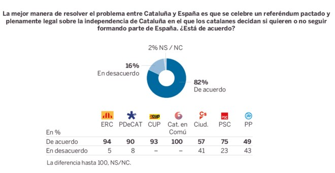 cataluña despues del referendum del 1-o grafica 2