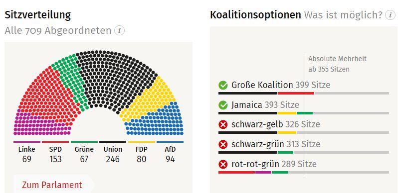 ¿Tendremos una Coalición Jamaica entre CSU. liberales y verdes?