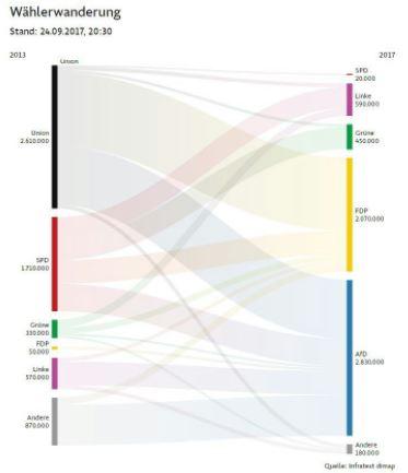 Transferencia de voto entre partidos políticos de Alemania 2017
