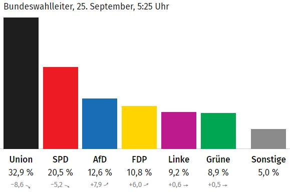 Resultados electorales en Alemania