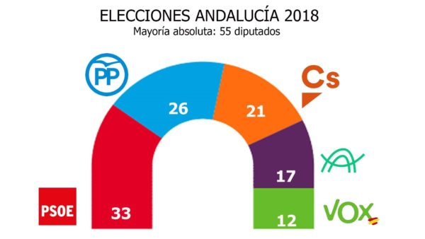5 claves sobre las eleciones andaluzas 2018